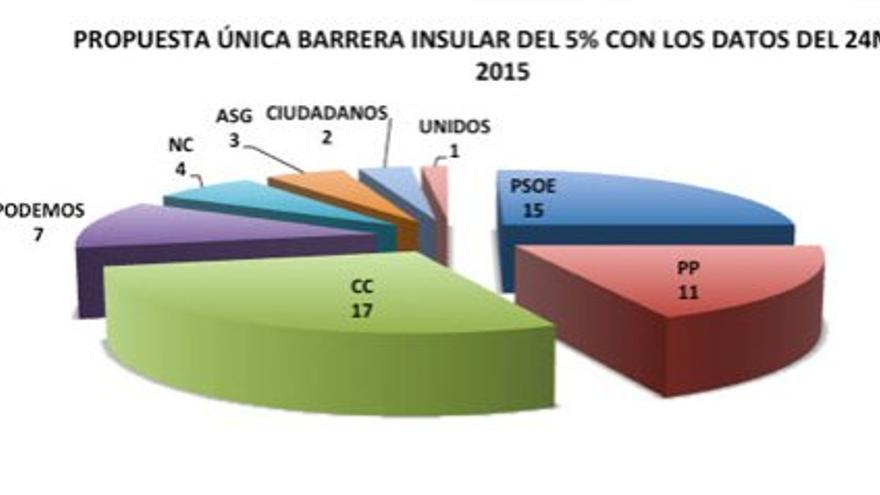 Propuesta única barrera insular del 5% con los datos del 24M de 2015.