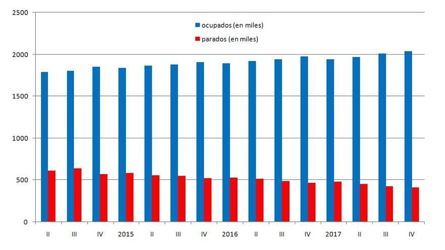 Imagen de la evolución de la EPA en la Comunitat Valenciana