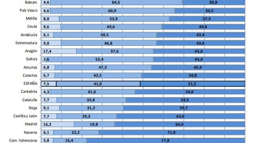 Distribución porcentual de los ordenadores por tipo de ordenador y comunidad autónoma. Curso 2016-2017