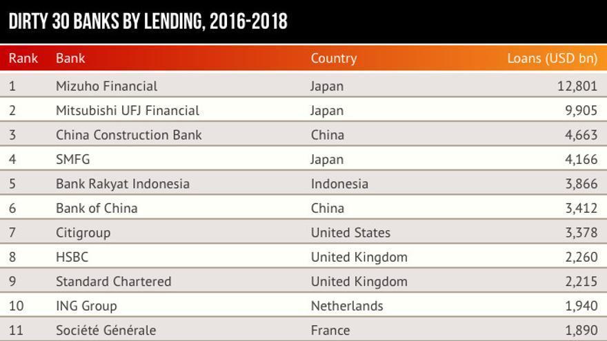 Los 30 bancos que más dinero prestaron a la industria del carbón entre enero de 2016 y septiembre de 2018