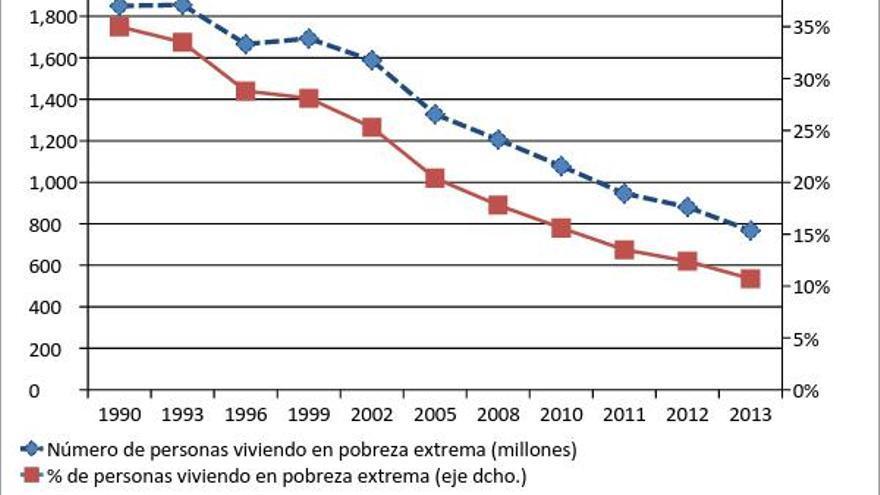 Evolución de la pobreza extrema en el mundo entre 1990 y 2013.