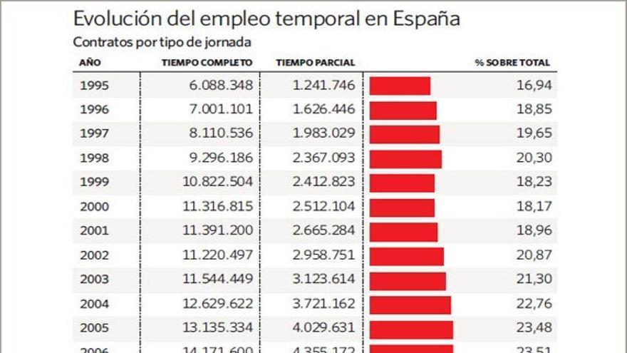 Evolución del empleo temporal en España.