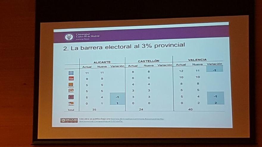Este sería el reparto de escaños en la Comunidad Valenciana con la barrera electoral al 3%