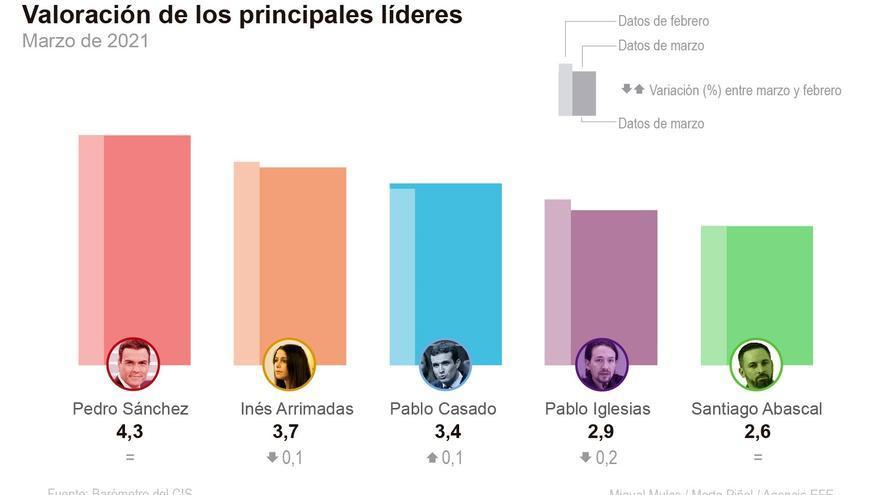 Iglesias obtiene su peor nota en el CIS con una puntuación ciudadana de 2,9