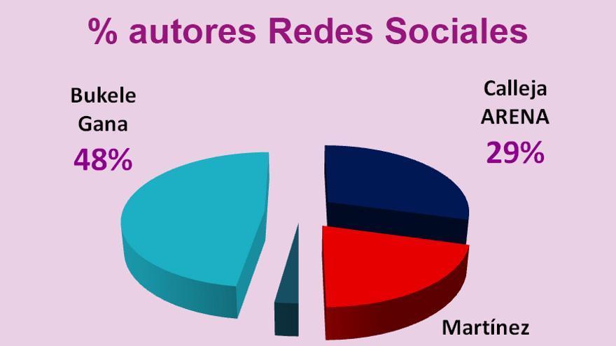 Gráfico elecciones en El Salvador. MMI