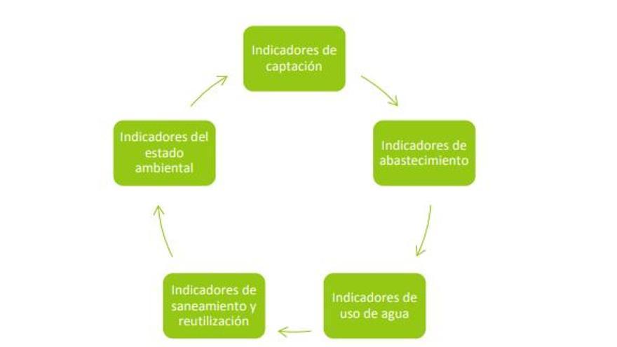 Esquema de indicadores para medir la circularidad en materia de agua