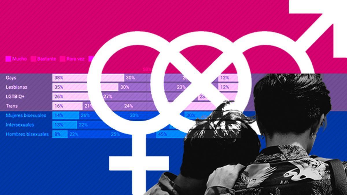 La bisexualidad masculina sigue en el armario