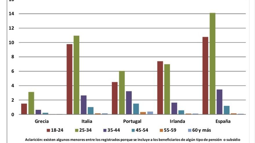 Gráfico 2. Distribución por edad de las Primera Altas como trabajador en el Reino Unido en 2011, por nacionalidad (miles)   // Fuente: NINo Registrations to Adult Overseas Nationals entering the UK
