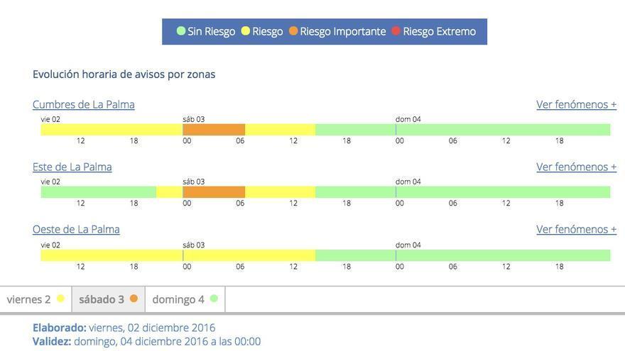 Aviso de riesgo por lluvia y viento en La Palma de la Aemet para este sábado,  3 de diciembre de 2016.