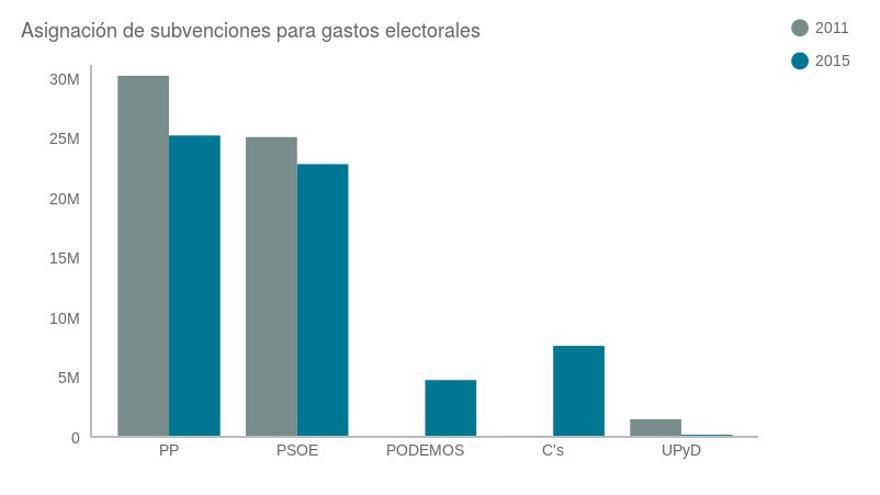 Asignación de subvenciones para gastos electorales. Gráfico de Raúl Díaz Poblete