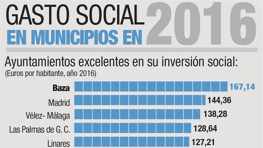 Madrid, Zaragoza y Las Palmas: las tres capitales excelentes en gasto social