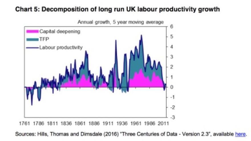 Fuente: Bank of England