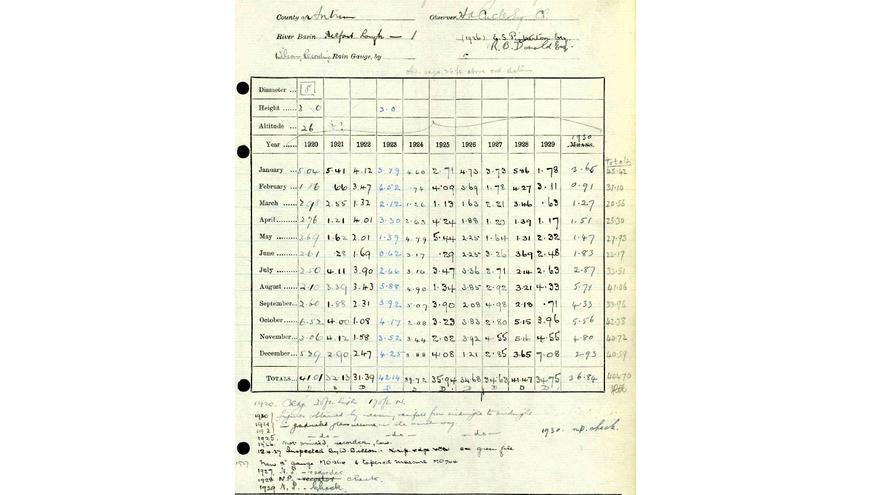 Registro de lluvias británico de 1920 a 1929.