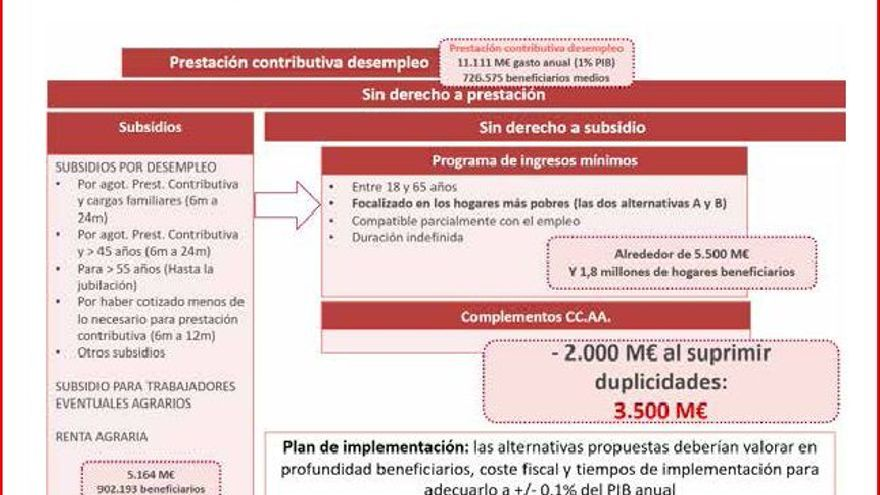 Propuesta de Renta Mínima de la AIReF.
