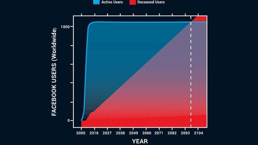 Gráfico del estudio de Hachem Saddiki. En azul, los usuarios activos. En rojo, los fallecidos.