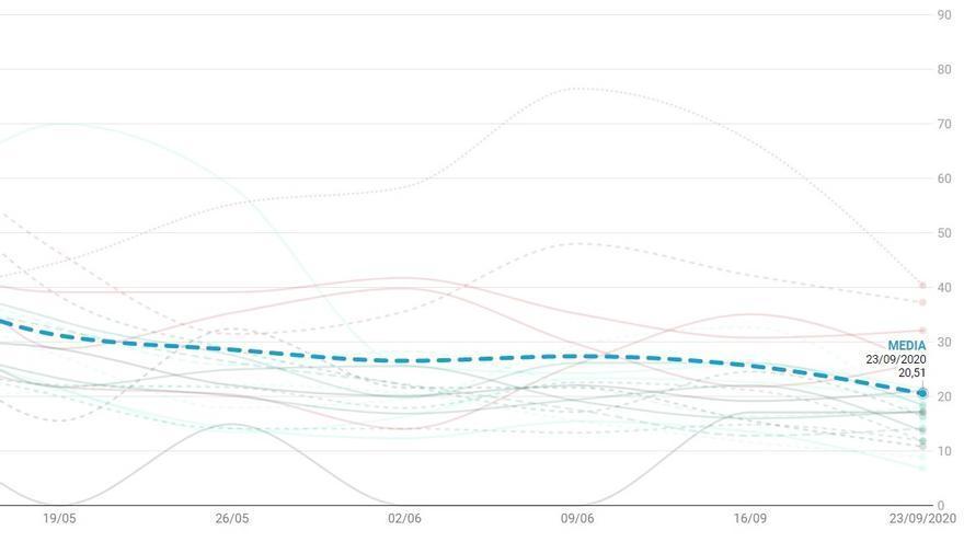 Detalle del gráfico de casos de Covid-19 detectados en Madrid hasta el 23 de junio, con la media de la ciudad destacada | SOMOS CHAMBERÍ