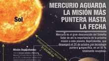 La misión europea a Mercurio es un ejemplo de cooperación, para la ESA