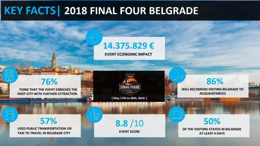Datos del impacto económico de la última Final Four