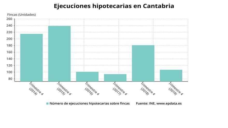 Cantabria registra 376 ejecuciones hipotecarias iniciadas sobre viviendas en 2019, un 13% menos