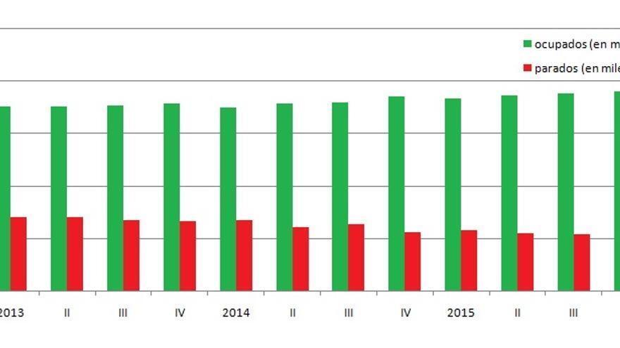 Gráfica de la evolucón del empleo y el paro en la C.Valenciana, según la EPA