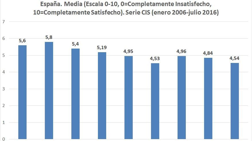 C:\fakepath\Gráfico 1. Post 15-M.jpg