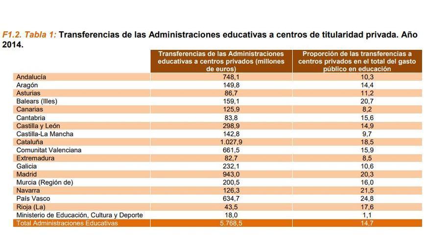 Transferencias de las Administraciones educativas a centros privados. Fuente: Ministerio de Educación