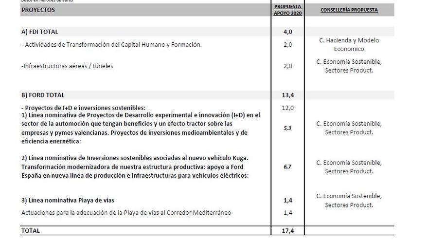 Las inversiones que la Generalitat Valenciana prevé para Ford España en 2020