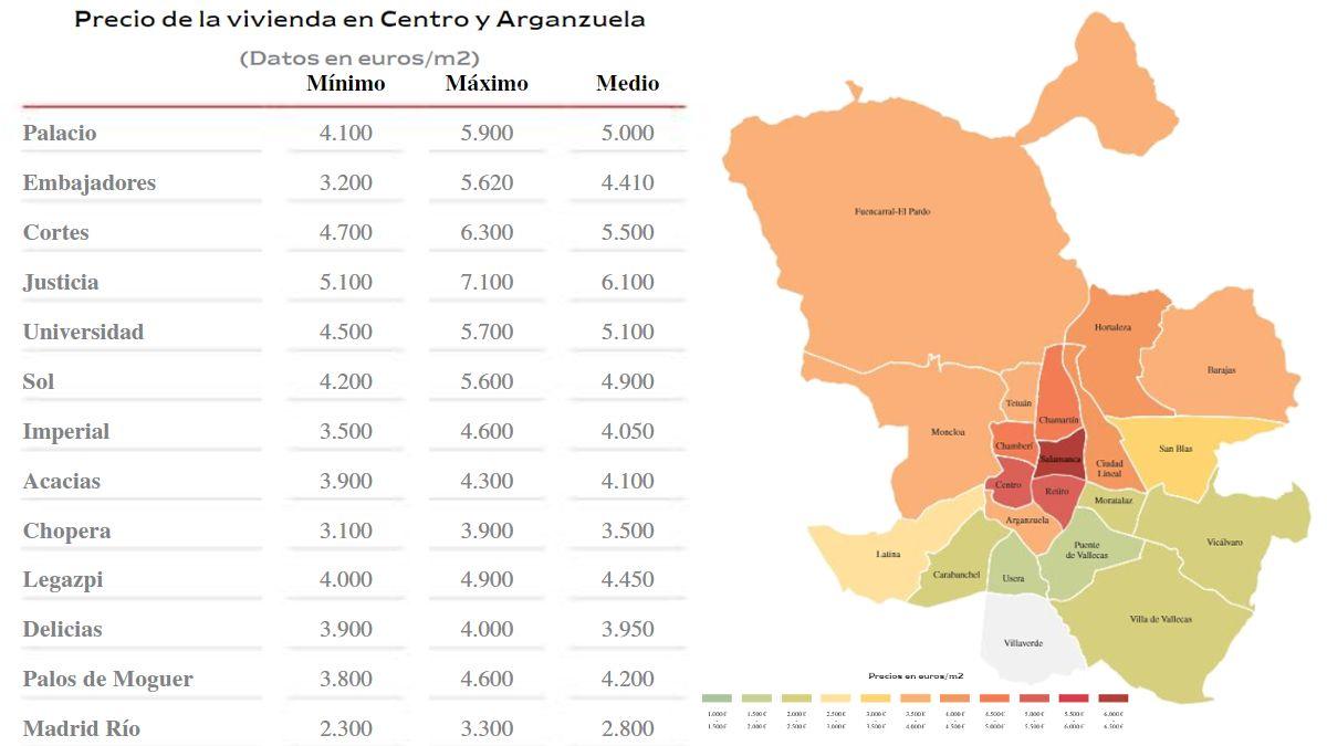 Precio de la vivienda en Centro y Arganzuela 2018 | ENGEL & VÖLKERS