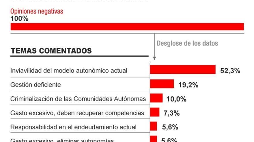 Valoración de la gestión de las Comunidades Autónomas. Infografía: Covadonga Fernández