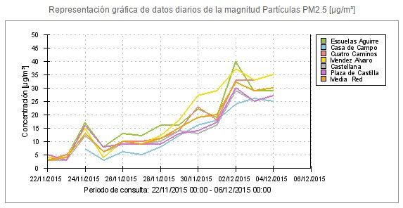 Evolución de la contaminación por partículas en los últimos 14 días