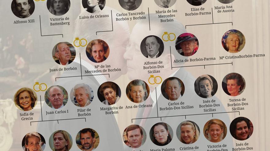 Árbol genealógico de los Borbón