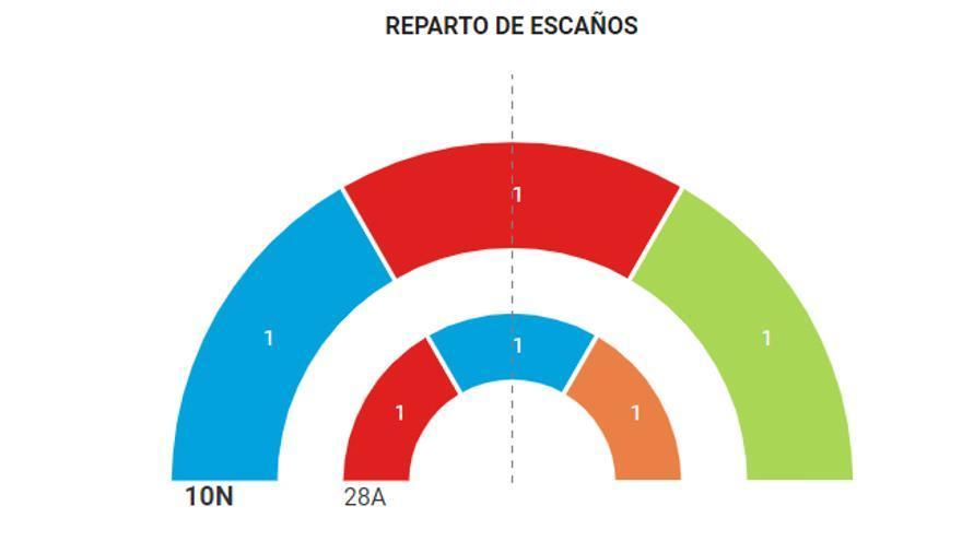 Resultados Segovia 10-N.