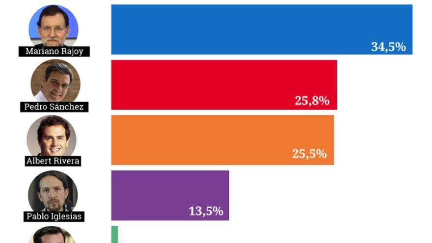 Gráfico de los candidatos más criticados