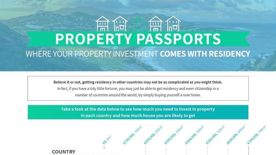 Hay pocos datos oficiales a nivel internacional. Este ranking es de la inmobilaria portuguesa Inmovirtual.