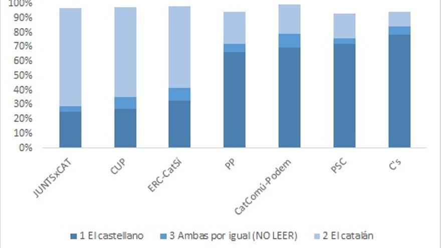 Elecciones al Parlamento de Cataluña 2017. Lengua materna en los electorados potenciales (voto y simpatía en la encuesta del CIS)  (Penadés/Piedras de Papel)
