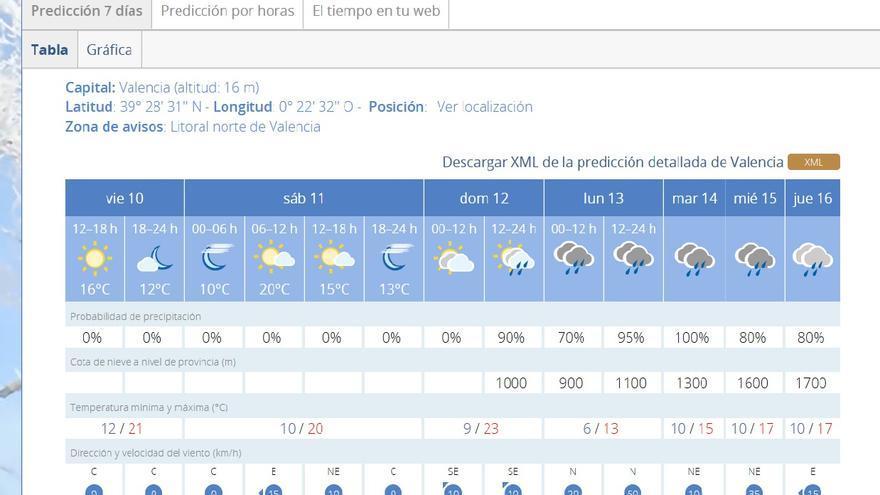 Predicción de la Agencia Estatal de Meteorología para Valencia en el inicio de las Fallas.