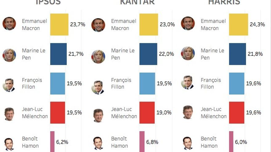 Encuestas francesas
