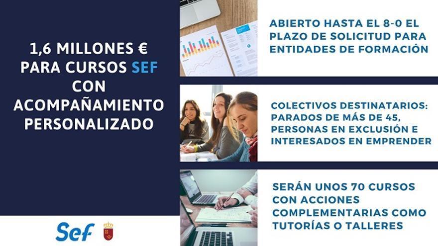 Empleo destina 1,6 millones para 70 cursos con acompañamiento personalizado a los alumnos
