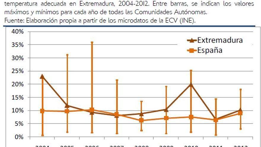 Tabla comparativa de pobreza energética en Extremadura y España