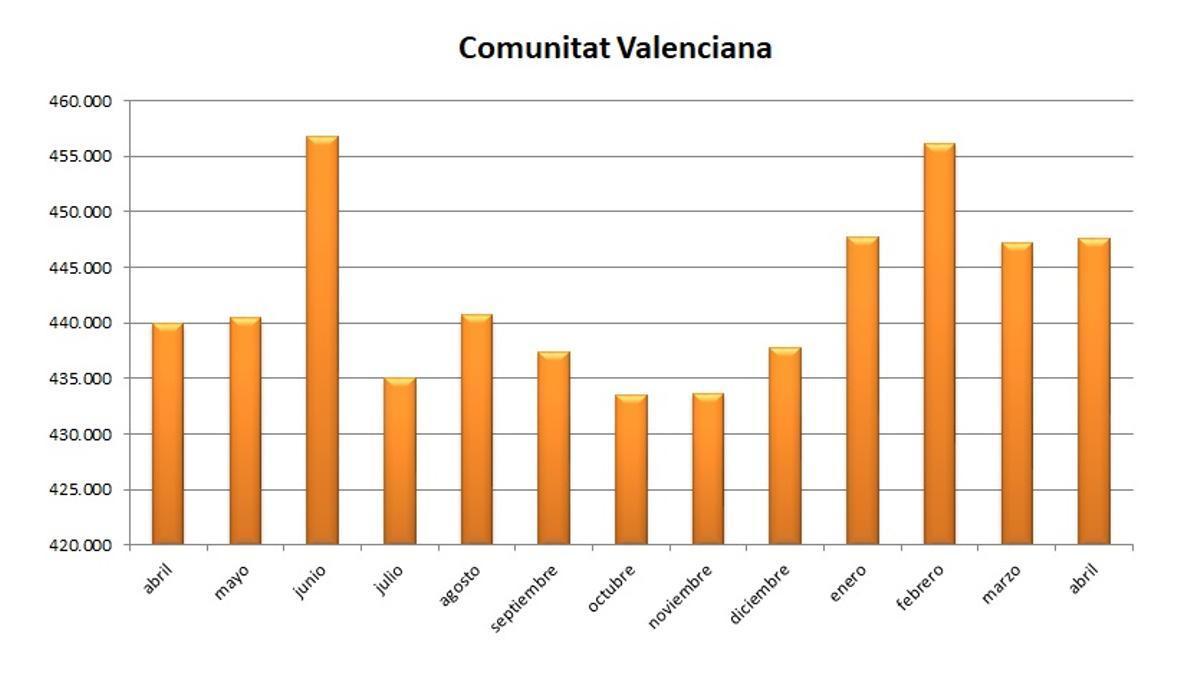Gráfica de la evolución del paro durante los últimos meses en la Comunitat Valenciana.