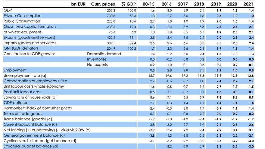 Previsiones de otoño de 2019 de la Comisión Europea para España.