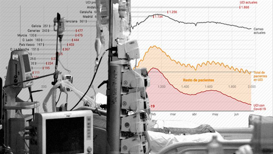 The ICUs are heading towards a pre-pandemic normality before the progressive closure of the COVID units