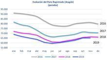 Leve descenso del paro en Aragón, pero el conjunto de España registra el peor dato desde 2013