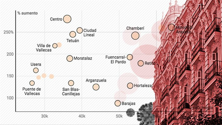 Upper-class contagion: the 'rich' neighborhoods monopolize the incidence linked to paid leisure