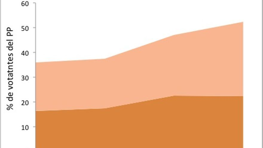 La amenza naranja. Datos Barómetros CIS