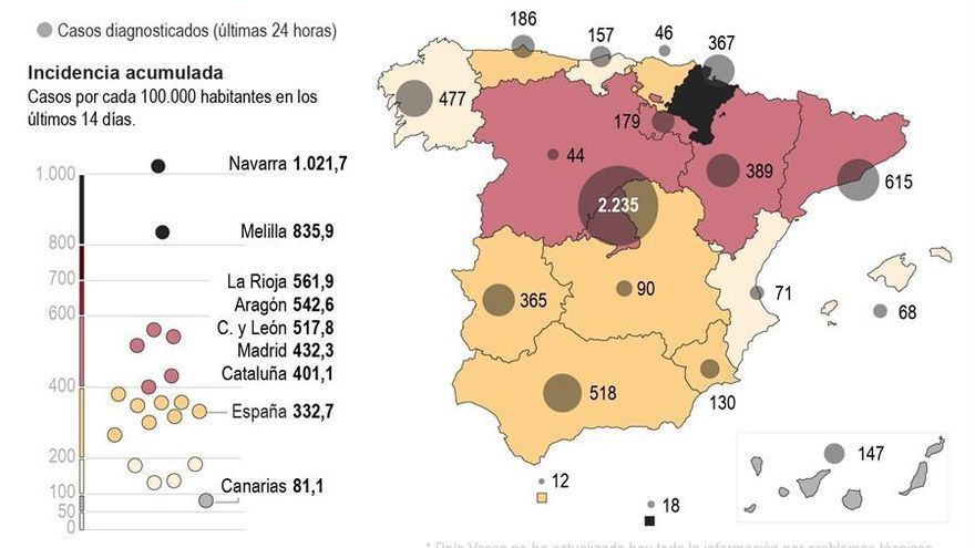 España supera el millón de contagios por COVID-19 desde el inicio de la pandemia