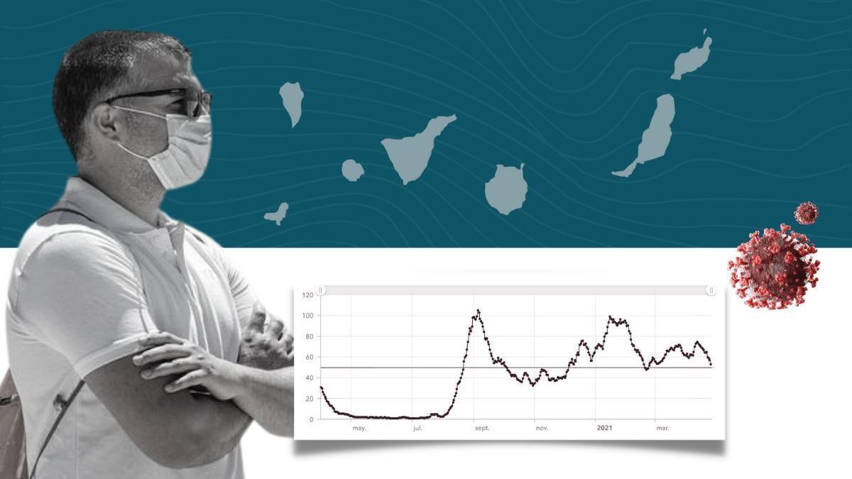 Evolución de la incidencia acumulada a 7 días en Canarias desde abril de 2020, hasta este lunes, 26 de abril de 2021