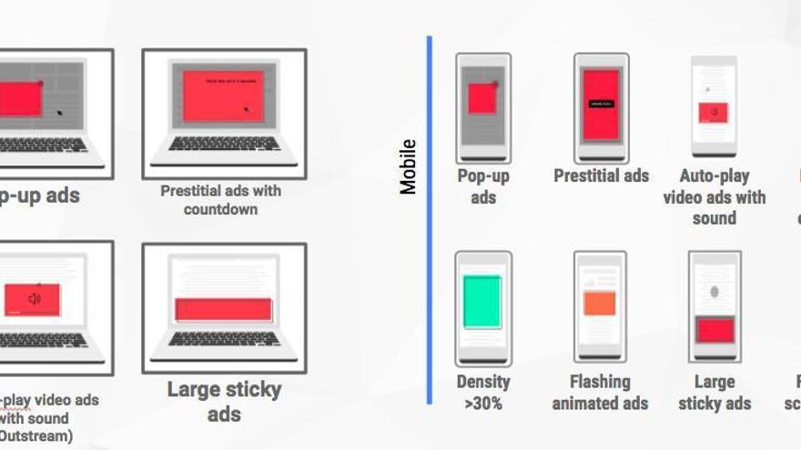 Anuncios bloqueados según la Coalition for Better Ads