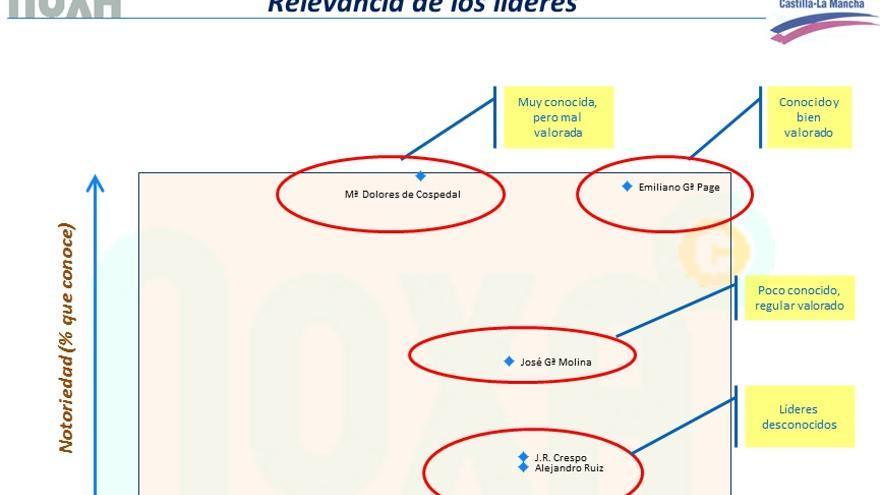 Relevancia de los líderes políticos de Castilla-La Mancha