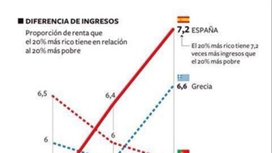 Diferencia ingresos